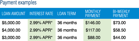 Storm Shelter Loan Rate Table